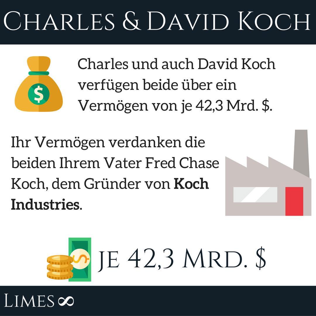 Infografik von Charles und David Koch - Koch Industries