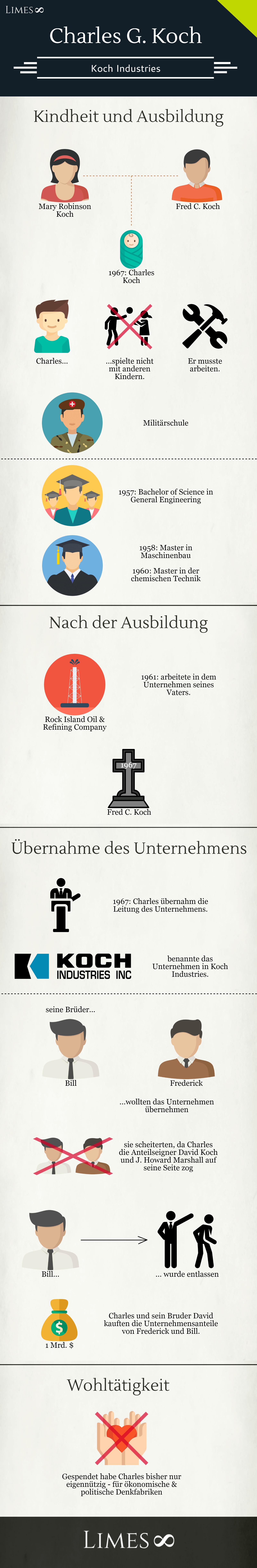 Infografik über Charles Koch
