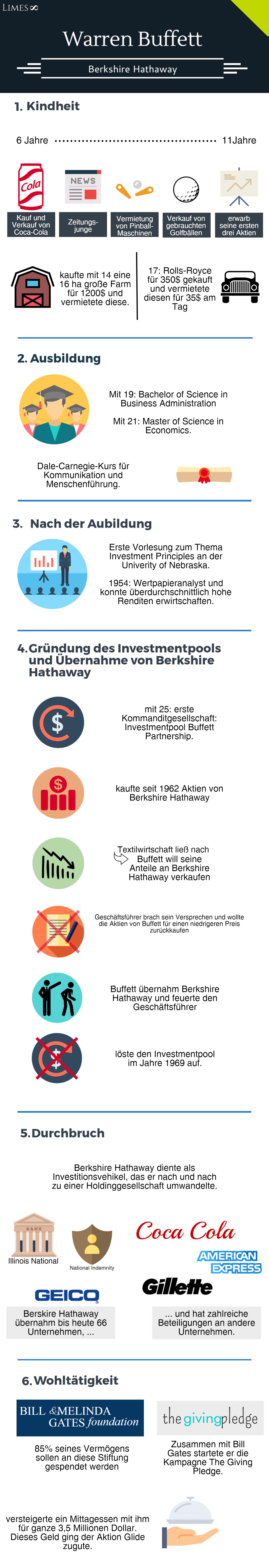 Infografik über Warren Buffett