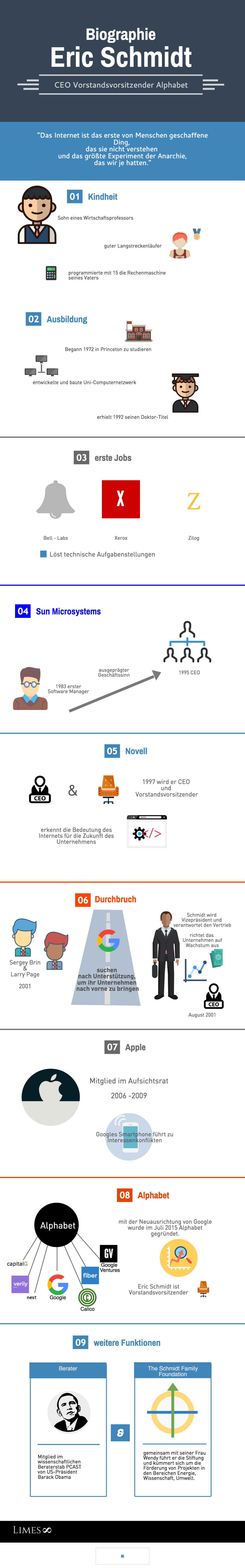 Informationsgrafik über den Milliardär Eric Schmidt
