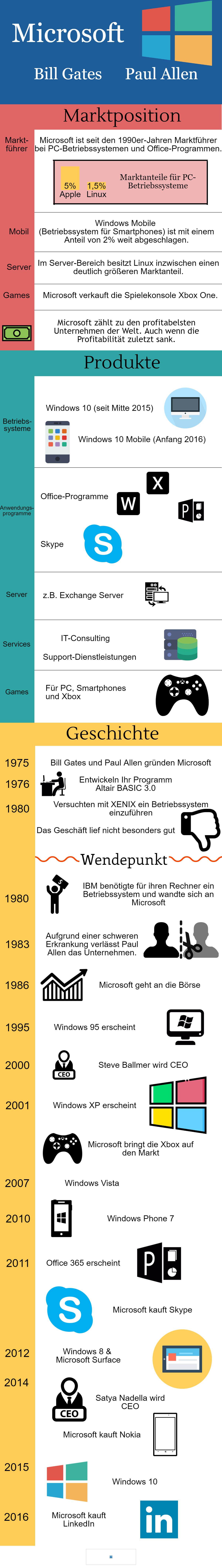 Informationsgrafik über Microsoft, überarbeitet