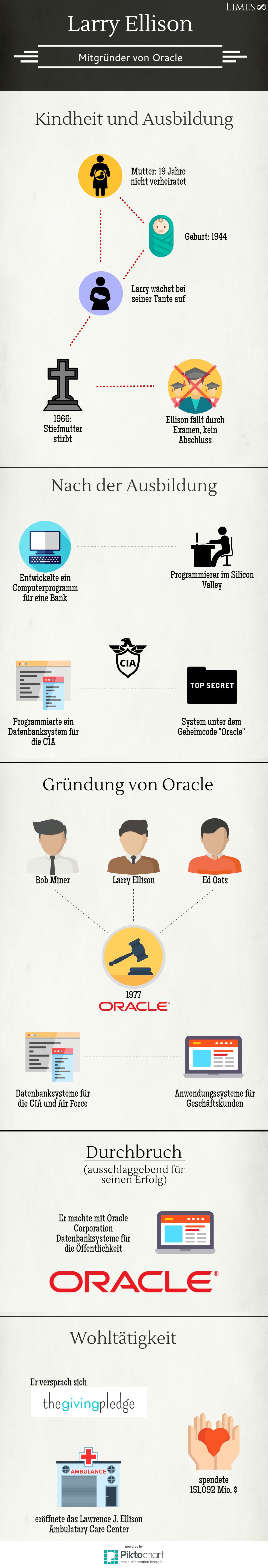 Infografik über Larry Ellison