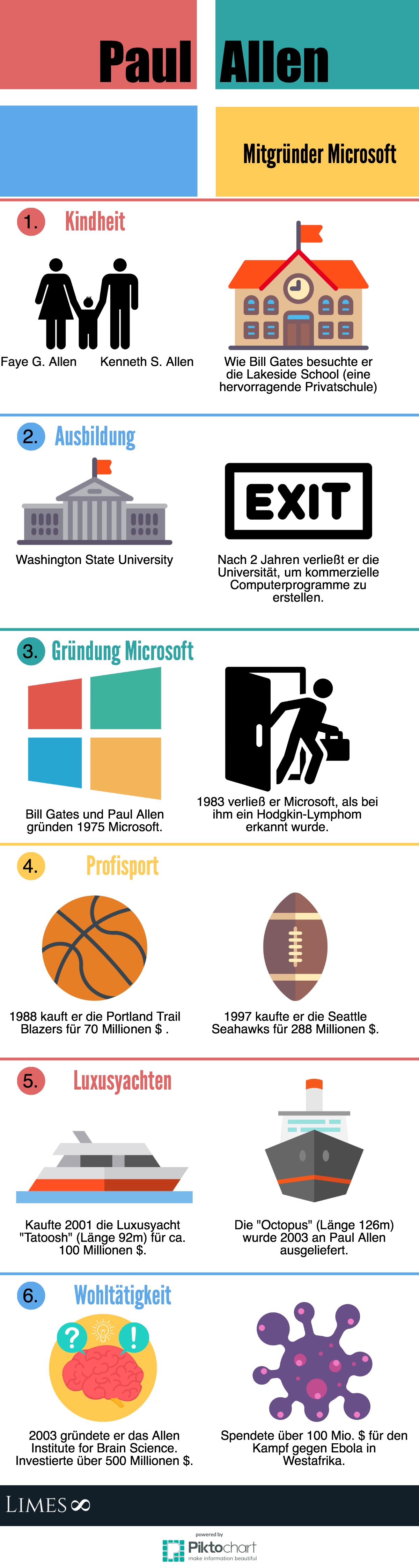 Infografik über Cofounder von Microsoft Paul Allen
