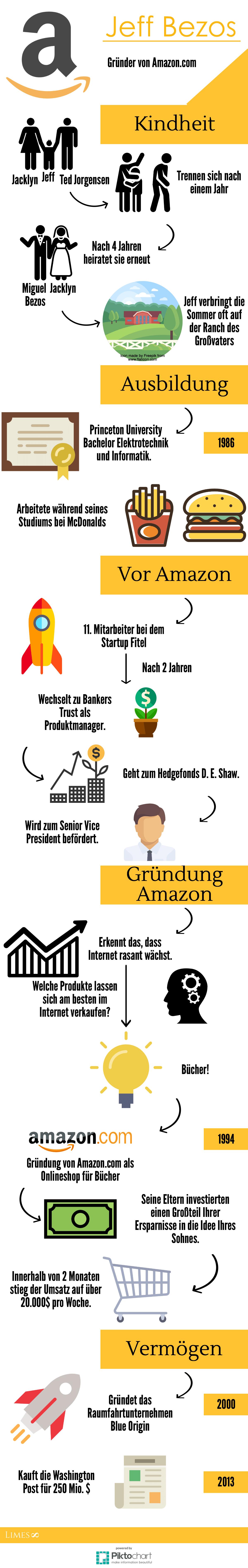 Infografik Gründer von Amazon - Jeff Bezos