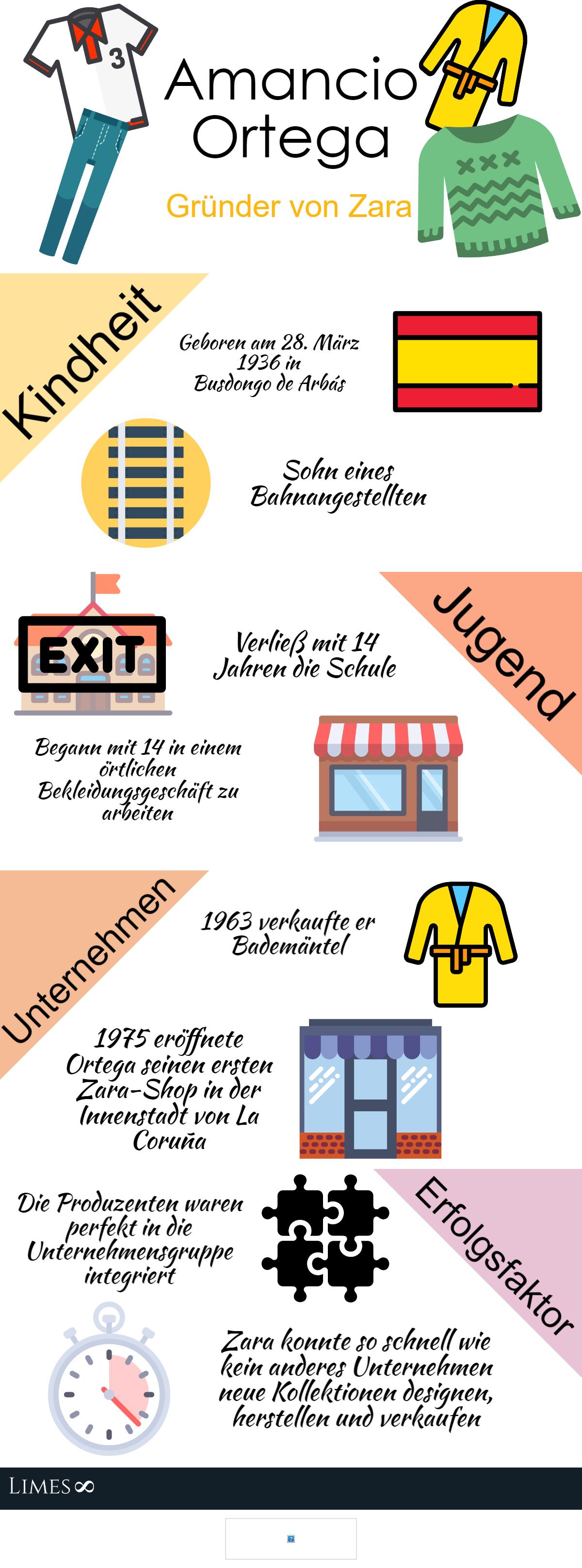 Infografik über den Gründer von Zara, Amancio Ortega, überarbeitet