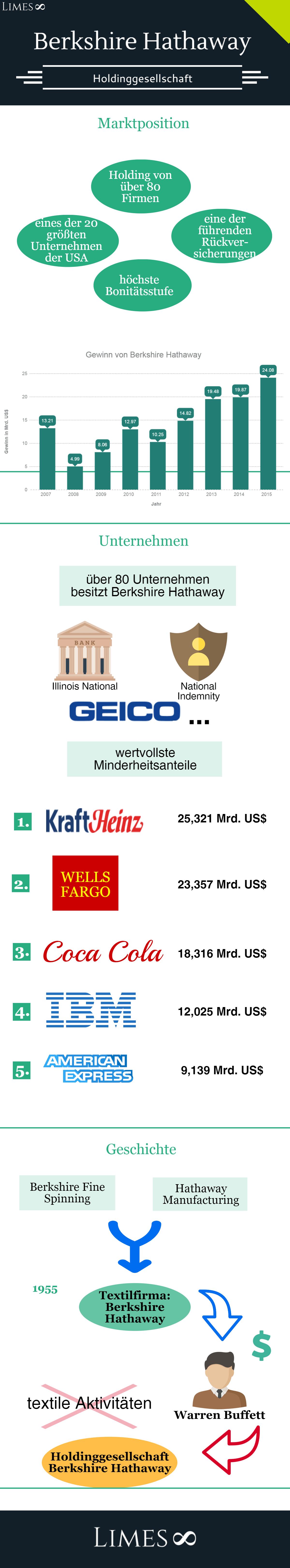 Infografik über Berkshire Hathaway