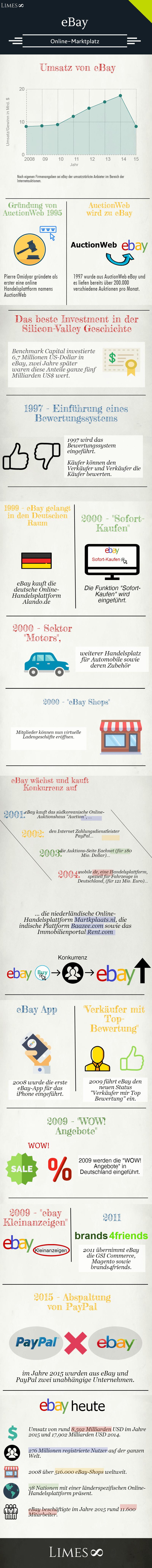 Infografik über eBay