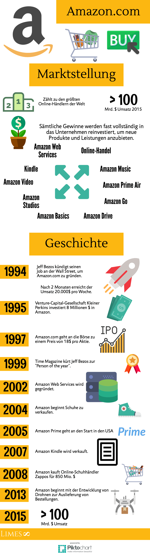 Infografik über Amazon.com