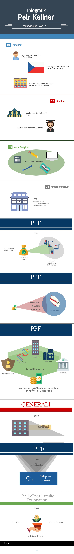 Informationsgrafik über den Milliardär Petr Kellner