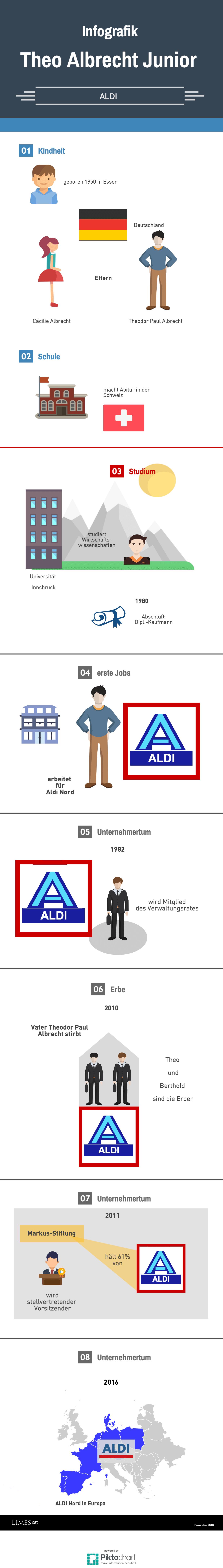 Informationsgrafik des Milliardärs Theo Albrecht jr.