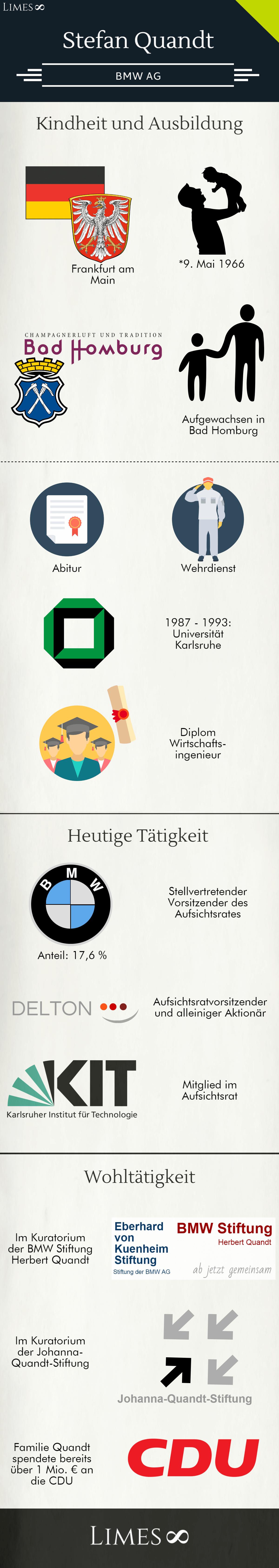 Infografik über Stefan Quandt