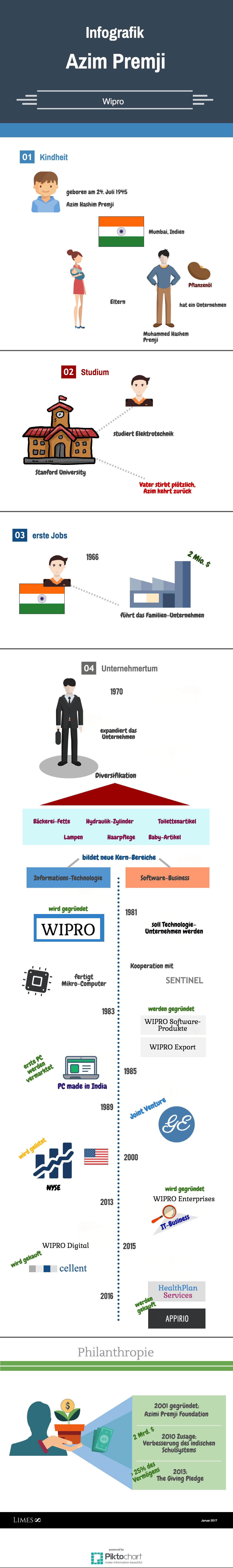 Informationsgrafik des Milliardärs Azim Premji