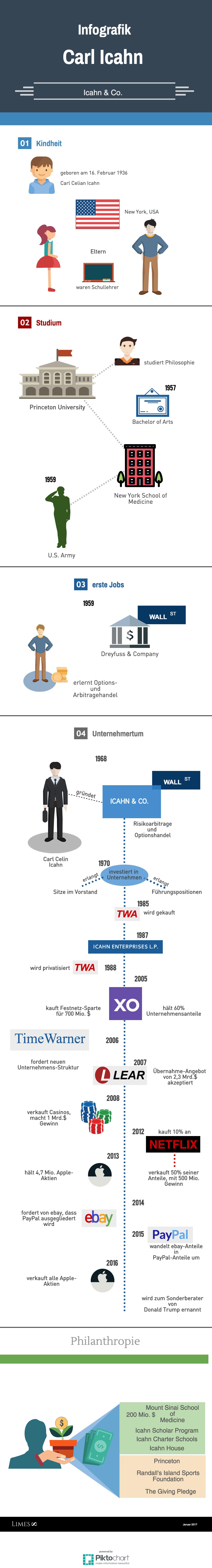 Informationsgrafik des Milliardärs Carl Icahn