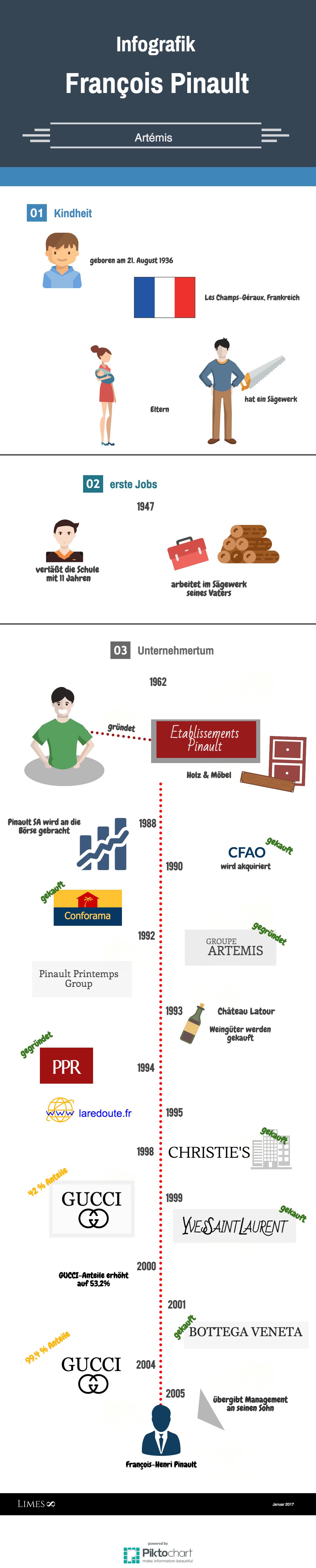 Informationsgrafik über den Milliardär Francois Pinault