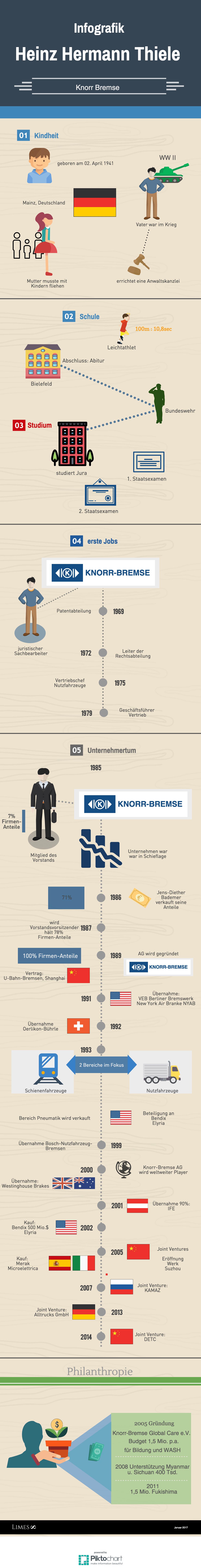 Informationsgrafik über den Bremsen-Milliardär Heinz Hermann Thiele