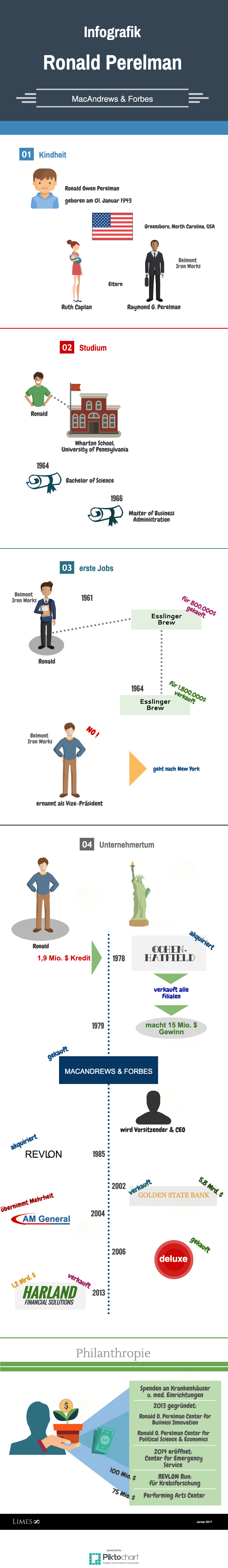 Informationsgrafik über den Milliardär Ronald Perelman