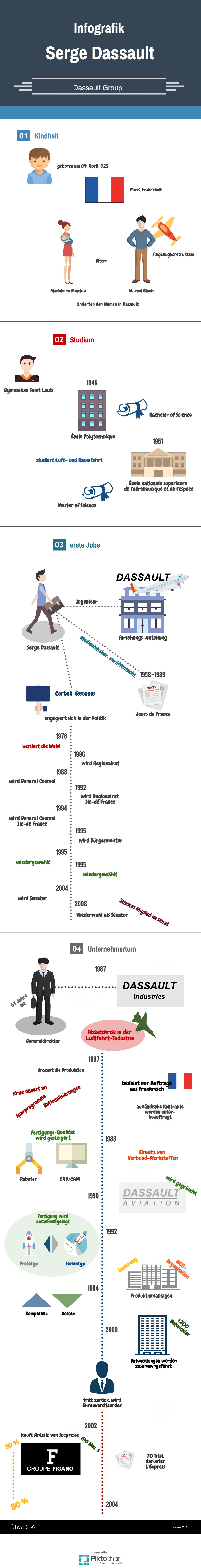 Informationsgrafik des Luftfahrt-Milliardärs Serge Dassault
