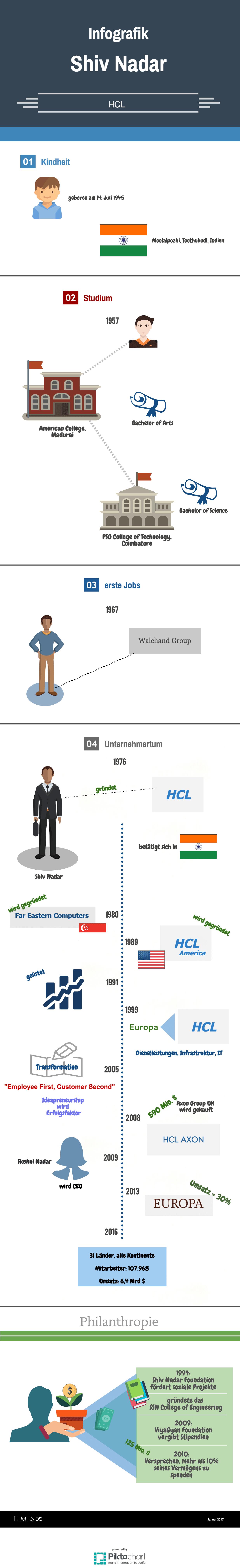 Informationsgrafik über den Milliardär Shiv Nadar