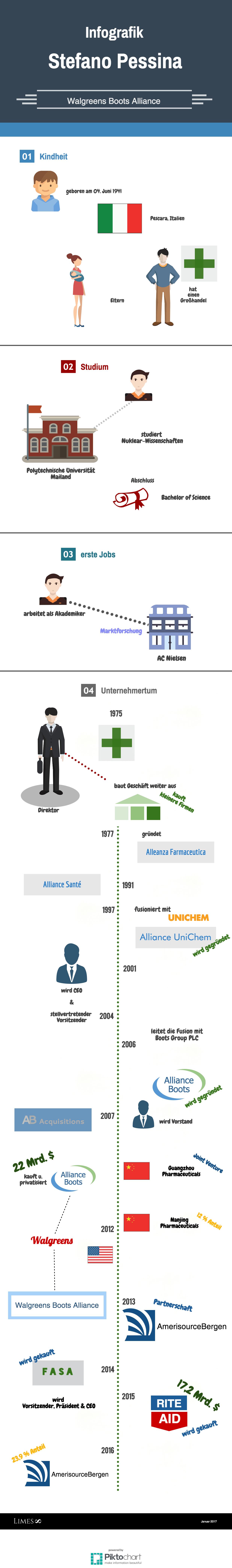 Informaionsgrafik der Pharma Milliardärs Stefano Pessina