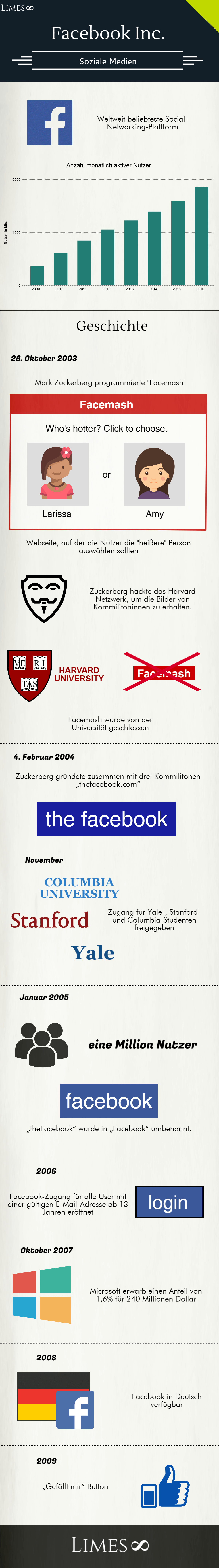 Infografik über die Facebook Inc.