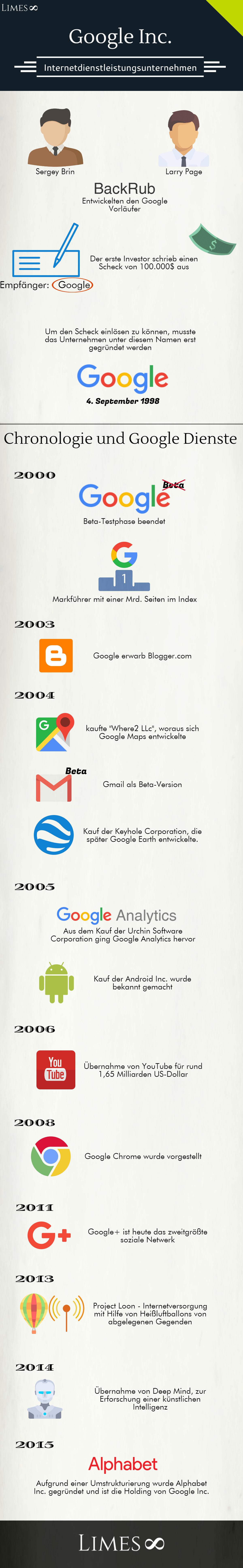 Infografik über die Google Inc.