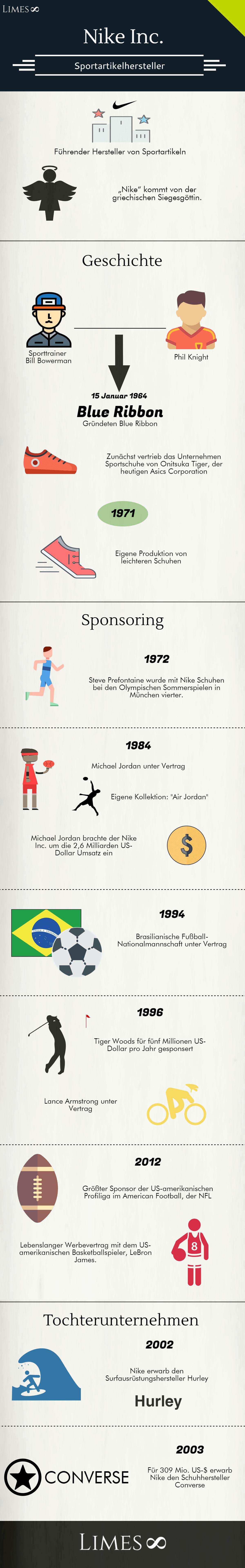 Infografik über die Nike Inc.