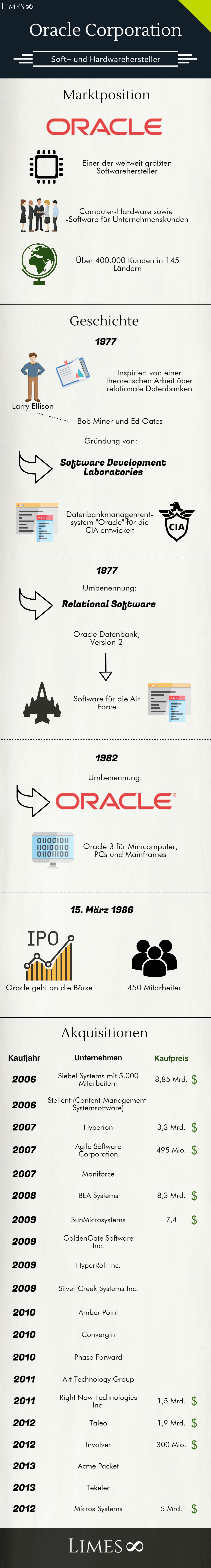 Infografik über die Oracle Corporation