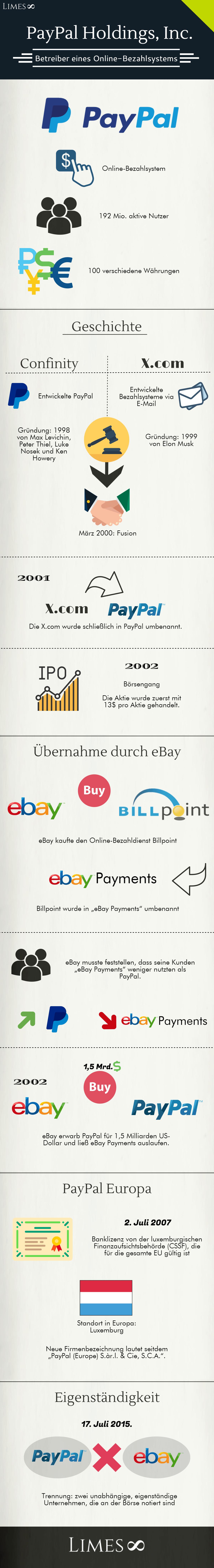 Infografik über die PayPal Holdings Inc.