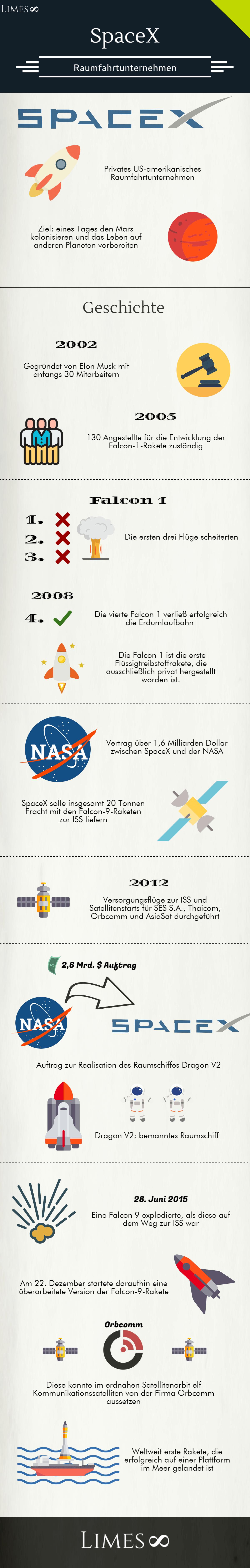 Infografik über SpaceX