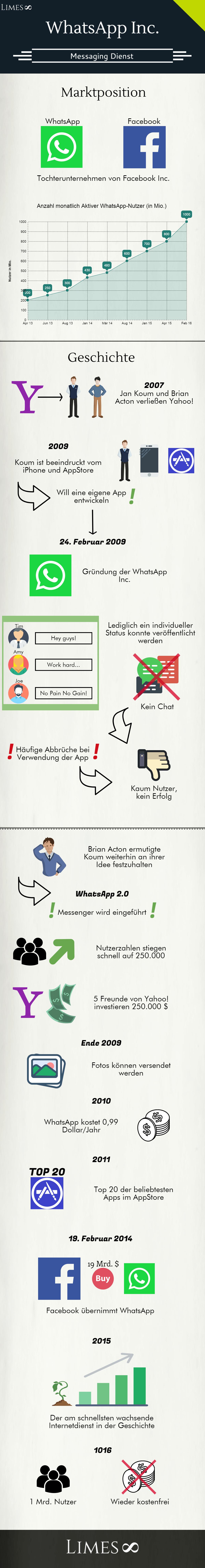 Infografik über WhatsApp