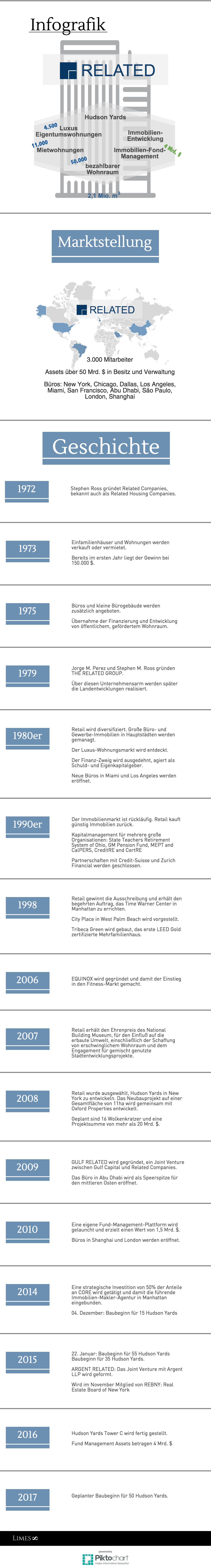 Informationsgrafik zum Unternehmen Related Companies