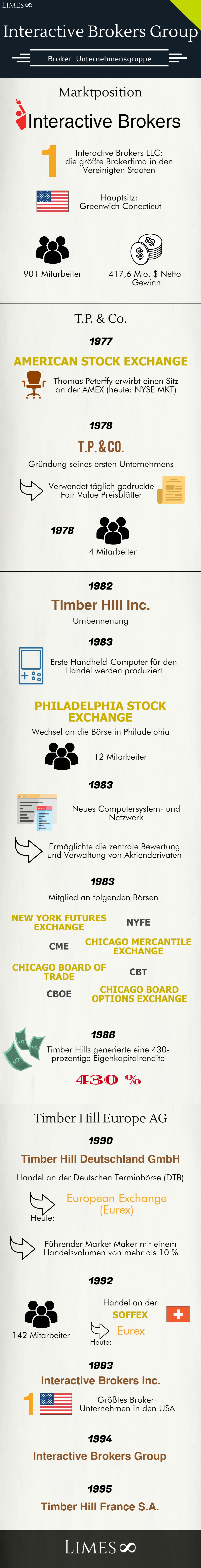 Infografik über die Interactive Brokers Group